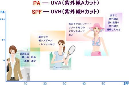 紫外線はA波、B波の両方を防ごう